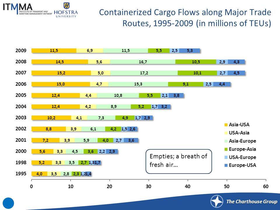 The Charthouse Group Containerized Cargo Flows along Major Trade Routes, 1995-2009 (in millions of TEUs) Empties; a breath of fresh air…
