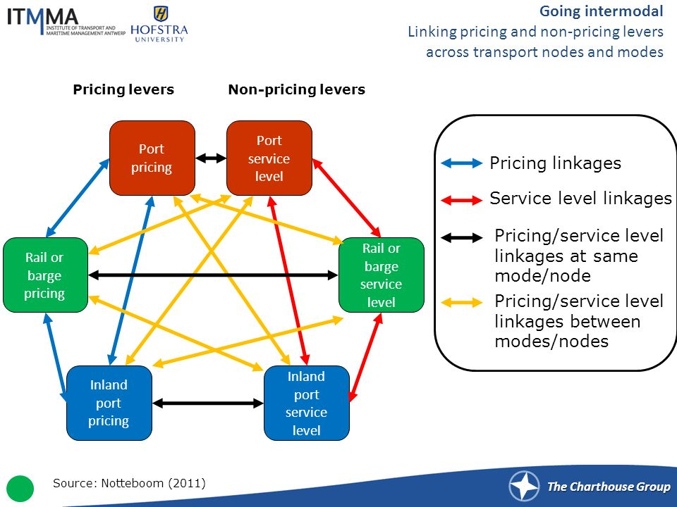 The Charthouse Group Rail or barge pricing Rail or barge service level Port pricing Port service level Going intermodal Linking pricing and non-pricing levers across transport nodes and modes Inland port pricing Inland port service level Non-pricing leversPricing levers Pricing linkages Service level linkages Pricing/service level linkages between modes/nodes Pricing/service level linkages at same mode/node Source: Notteboom (2011)