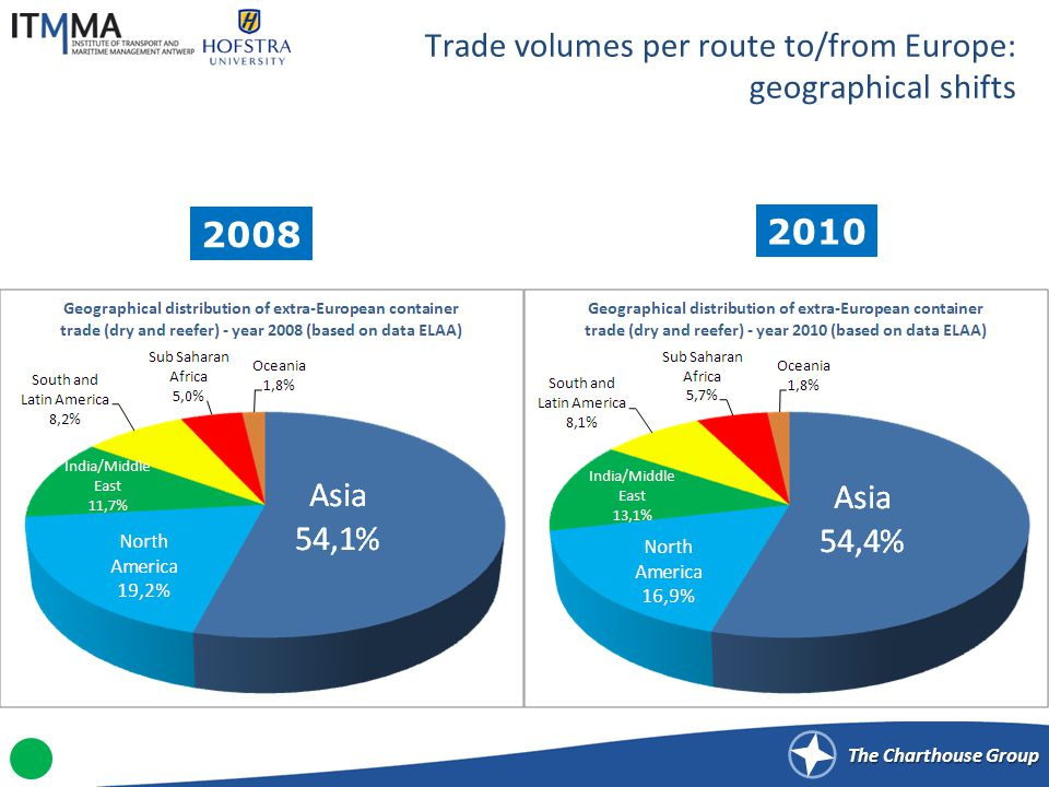 The Charthouse Group Trade volumes per route to/from Europe: geographical shifts 2008 2010