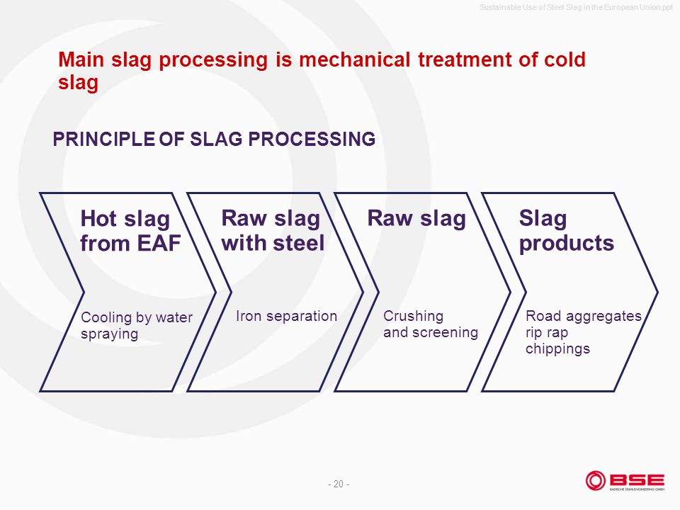 Sustainable Use of Steel Slag in the European Union.ppt - 20 - Main slag processing is mechanical treatment of cold slag Hot slag from EAF Cooling by water spraying Raw slag with steel Iron separation Raw slag Crushing and screening Slag products Road aggregates rip rap chippings PRINCIPLE OF SLAG PROCESSING