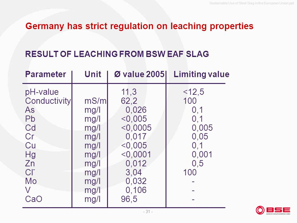 Sustainable Use of Steel Slag in the European Union.ppt - 31 - Germany has strict regulation on leaching properties ParameterUnitØ value 2005Limiting value pH-value 11,3 <12,5 ConductivitymS/m 62,2 100 Asmg/l 0,026 0,1 Pbmg/l <0,005 0,1 Cdmg/l <0,0005 0,005 Crmg/l 0,017 0,05 Cumg/l <0,005 0,1 Hgmg/l <0,0001 0,001 Znmg/l 0,012 0,5 Cl - mg/l 3,04 100 Momg/l 0,032 - Vmg/l 0,106 - CaOmg/l 96,5 - RESULT OF LEACHING FROM BSW EAF SLAG