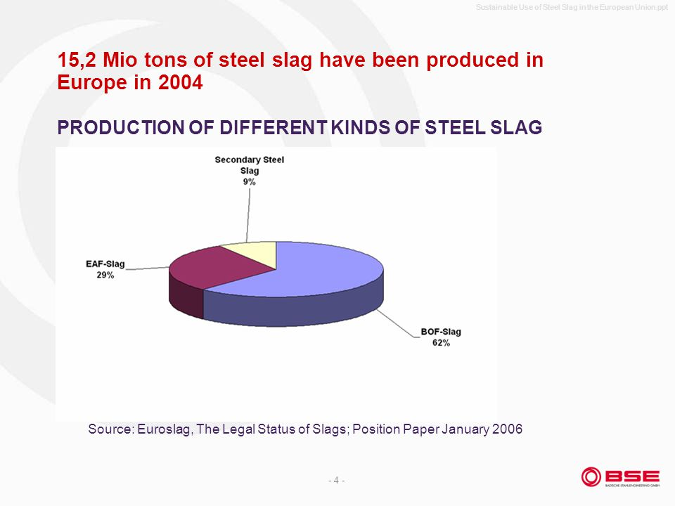 Sustainable Use of Steel Slag in the European Union.ppt - 4 - 15,2 Mio tons of steel slag have been produced in Europe in 2004 PRODUCTION OF DIFFERENT KINDS OF STEEL SLAG Source: Euroslag, The Legal Status of Slags; Position Paper January 2006