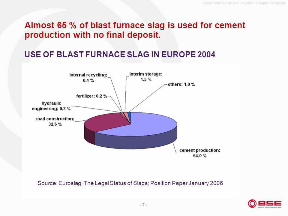 Sustainable Use of Steel Slag in the European Union.ppt - 7 - Almost 65 % of blast furnace slag is used for cement production with no final deposit.