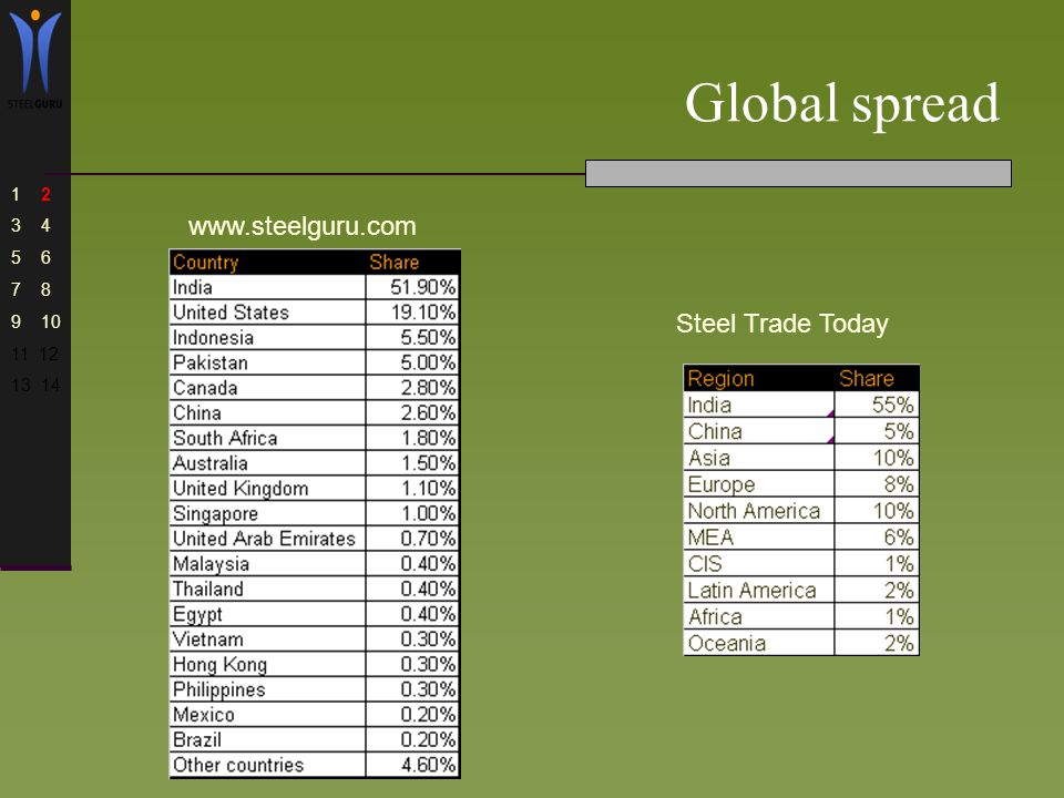Steel Price Index Middle East  About us We are a part of SteelGuru