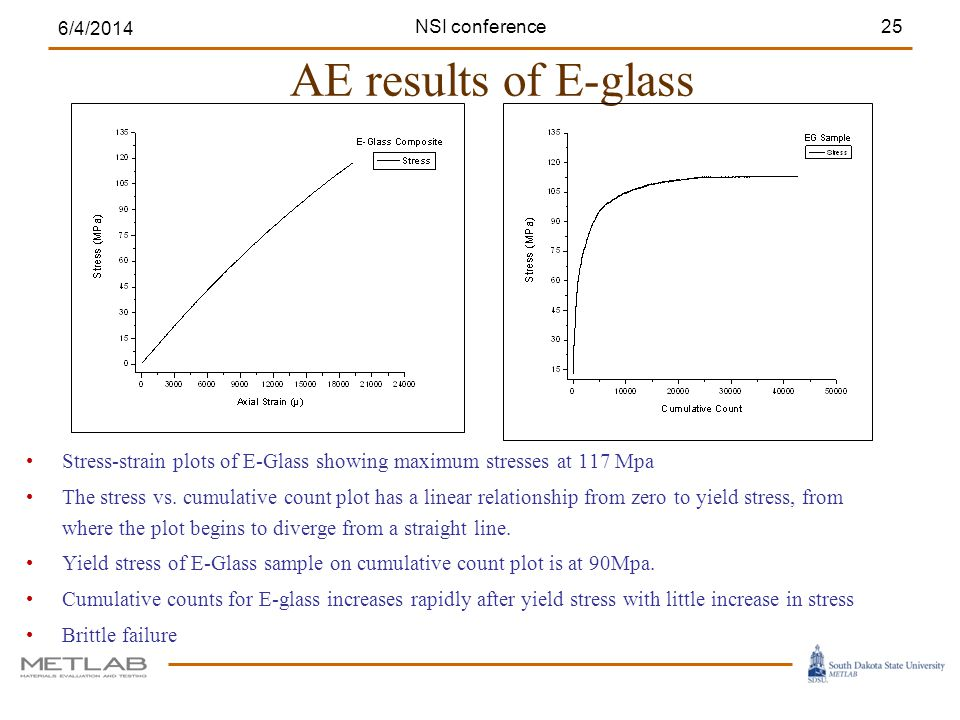 AE results of E-glass 6/4/2014 25 Stress-strain plots of E-Glass showing maximum stresses at 117 Mpa The stress vs.