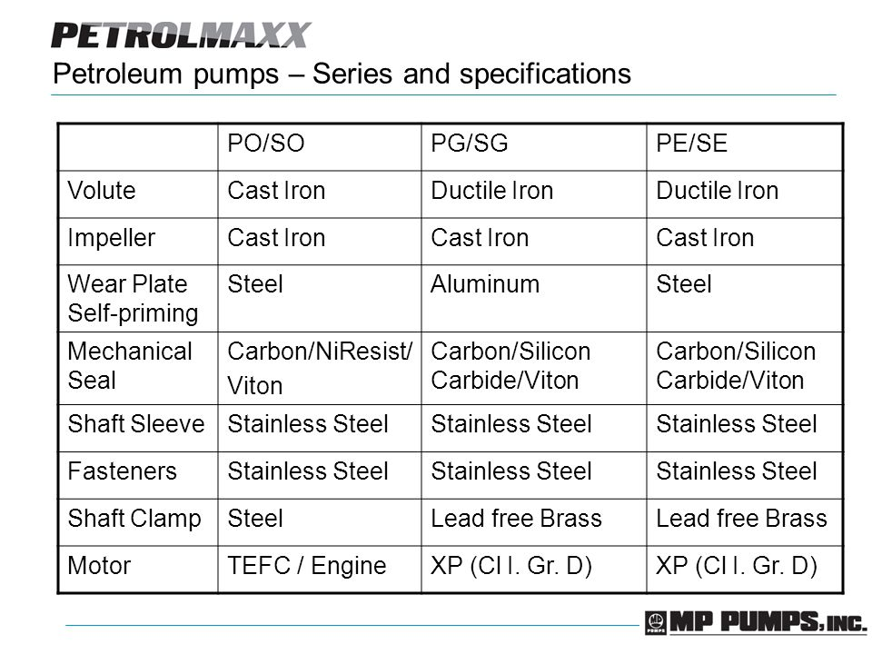 Petroleum pumps – Series and specifications PO/SOPG/SGPE/SE VoluteCast IronDuctile Iron ImpellerCast Iron Wear Plate Self-priming SteelAluminumSteel Mechanical Seal Carbon/NiResist/ Viton Carbon/Silicon Carbide/Viton Shaft SleeveStainless Steel FastenersStainless Steel Shaft ClampSteelLead free Brass MotorTEFC / EngineXP (Cl I.