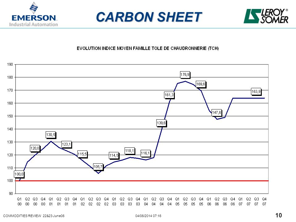 COMMODITIES REVIEW 22&23 June06 04/06/2014 07:16 10 CARBON SHEET