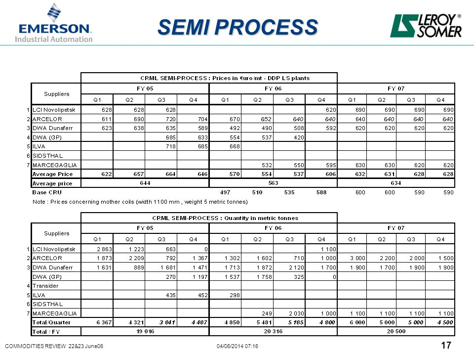 COMMODITIES REVIEW 22&23 June06 04/06/2014 07:16 17 SEMI PROCESS
