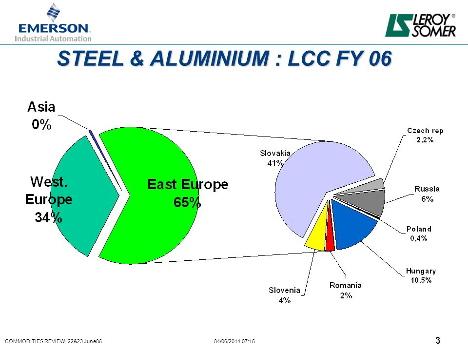 COMMODITIES REVIEW 22&23 June06 04/06/2014 07:16 3 STEEL & ALUMINIUM : LCC FY 06