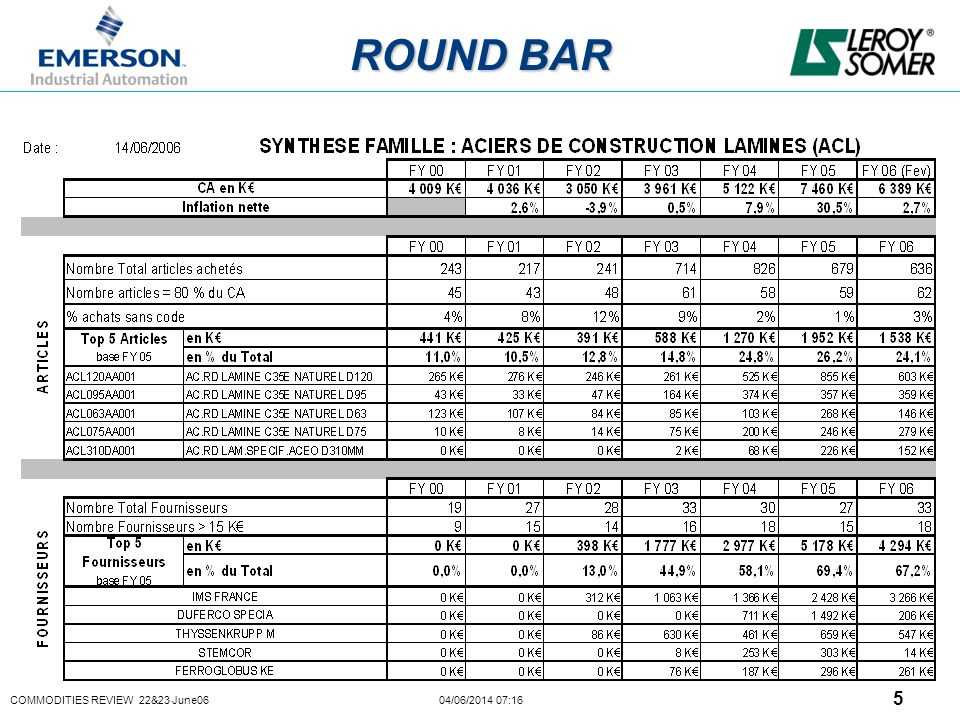 COMMODITIES REVIEW 22&23 June06 04/06/2014 07:16 5 ROUND BAR