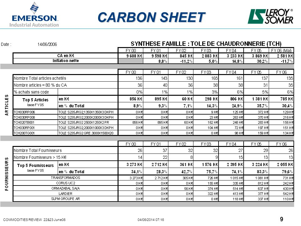 COMMODITIES REVIEW 22&23 June06 04/06/2014 07:16 9 CARBON SHEET