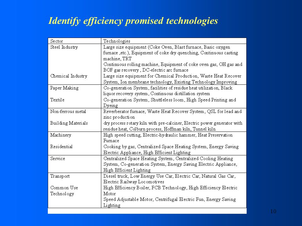 10 Identify efficiency promised technologies