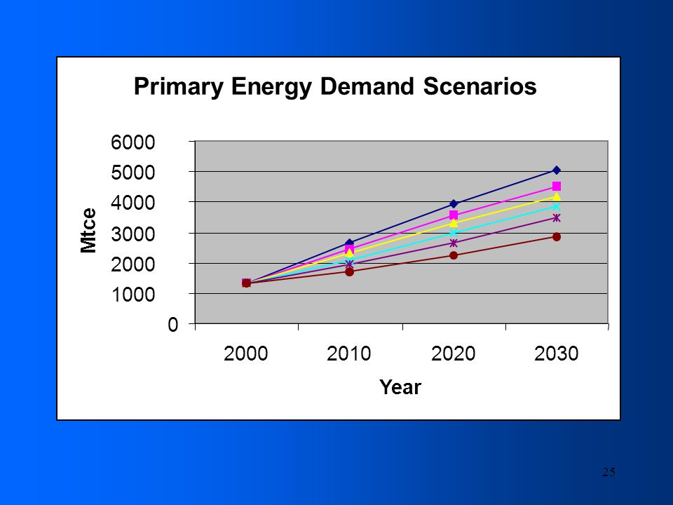 25 Primary Energy Demand Scenarios 0 1000 2000 3000 4000 5000 6000 2000201020202030 Year Mtce