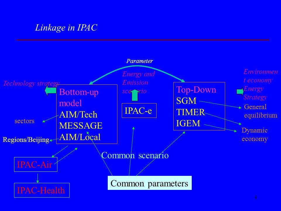 4 Linkage in IPAC Common parameters Bottom-up model AIM/Tech MESSAGE AIM/Local Top-Down SGM TIMER IGEM IPAC-e Technology strategy Environmen t economy Energy Strategy sectors Energy and Emission scenario Dynamic economy General equilibrium Parameter Common scenario Regions/Beijing IPAC-Air IPAC-Health