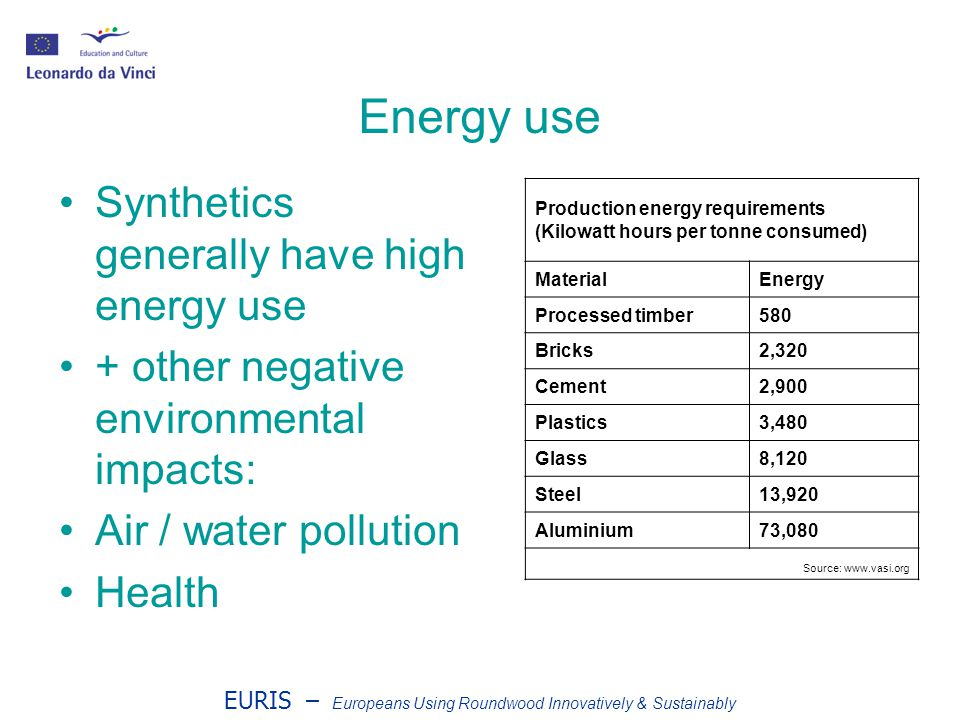 EURIS – Europeans Using Roundwood Innovatively & Sustainably Energy use Synthetics generally have high energy use + other negative environmental impacts: Air / water pollution Health Production energy requirements (Kilowatt hours per tonne consumed) MaterialEnergy Processed timber580 Bricks2,320 Cement2,900 Plastics3,480 Glass8,120 Steel13,920 Aluminium73,080 Source: www.vasi.org