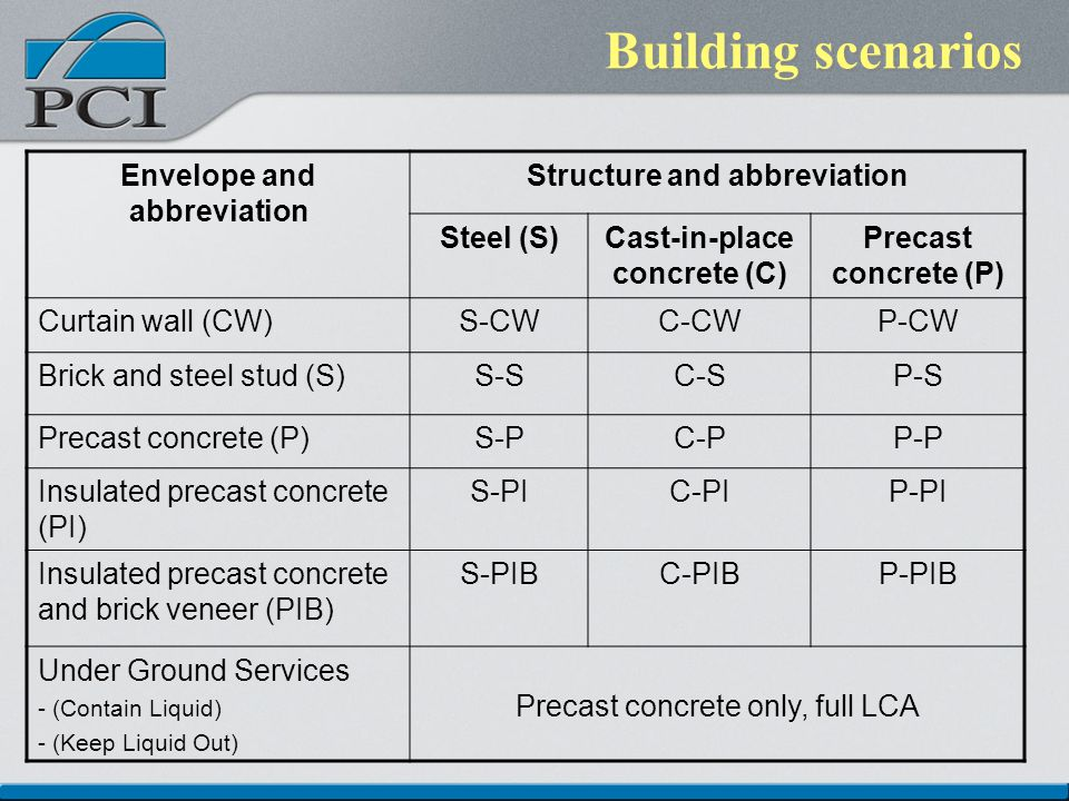 Building scenarios Envelope and abbreviation Structure and abbreviation Steel (S)Cast-in-place concrete (C) Precast concrete (P) Curtain wall (CW)S-CWC-CWP-CW Brick and steel stud (S)S-SC-SP-S Precast concrete (P)S-PC-PP-P Insulated precast concrete (PI) S-PIC-PIP-PI Insulated precast concrete and brick veneer (PIB) S-PIBC-PIBP-PIB Under Ground Services - (Contain Liquid) - (Keep Liquid Out) Precast concrete only, full LCA