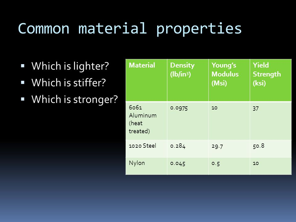 Common material properties Which is lighter. Which is stiffer.