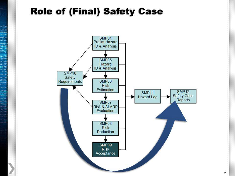 9 Role of (Final) Safety Case