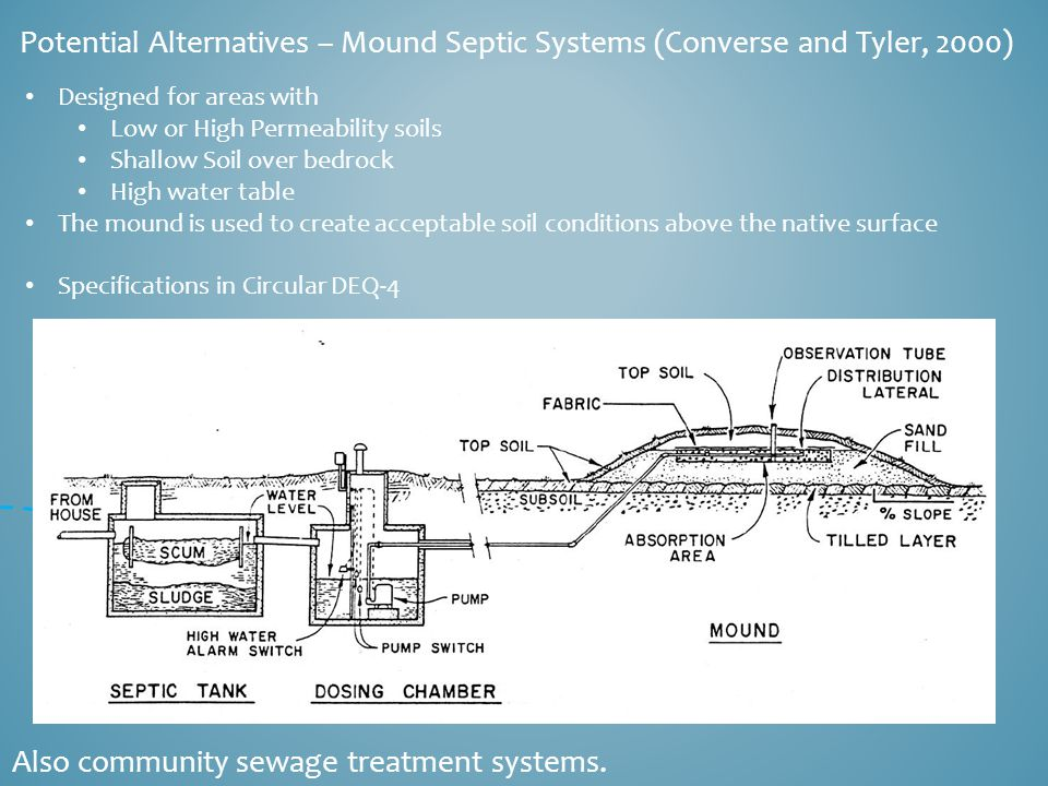 Potential Alternatives – Mound Septic Systems (Converse and Tyler, 2000) Also community sewage treatment systems.