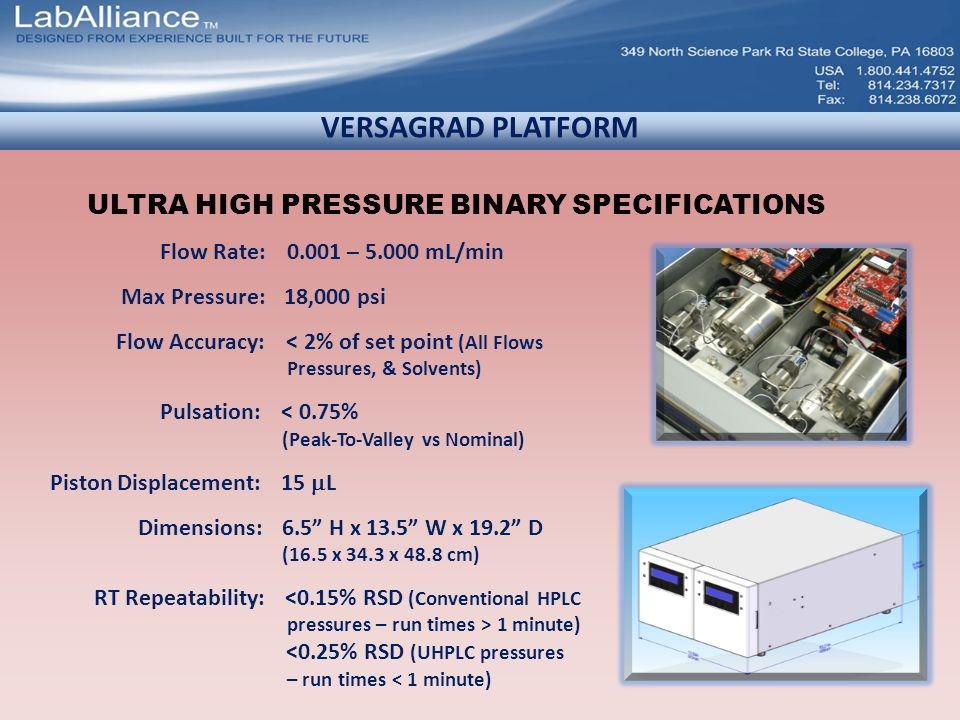 VERSAGRAD PLATFORM Flow Rate: 0.001 – 5.000 mL/min Max Pressure: 18,000 psi Flow Accuracy: < 2% of set point (All Flows Pressures, & Solvents) Pulsation: < 0.75% (Peak-To-Valley vs Nominal) Piston Displacement: 15 L Dimensions: 6.5 H x 13.5 W x 19.2 D (16.5 x 34.3 x 48.8 cm) RT Repeatability: <0.15% RSD (Conventional HPLC pressures – run times > 1 minute) <0.25% RSD (UHPLC pressures – run times < 1 minute) ULTRA HIGH PRESSURE BINARY SPECIFICATIONS
