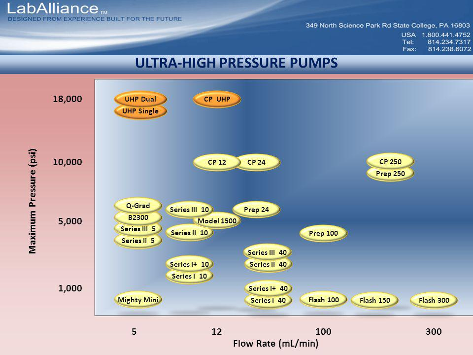ULTRA-HIGH PRESSURE PUMPS Flow Rate (mL/min) 300100512 Maximum Pressure (psi) 1,000 10,000 18,000 5,000 CP UHP UHP Single Prep 100 CP 24CP 12 UHP Dual Prep 250 CP 250 Mighty MiniFlash 100 Flash 150Flash 300Series I 40 Series I+ 40 Prep 24 Series II 5 Series III 5 B2300 Q-Grad Series II 10 Model 1500 Series III 10 Series II 40 Series III 40 Series I 10 Series I+ 10