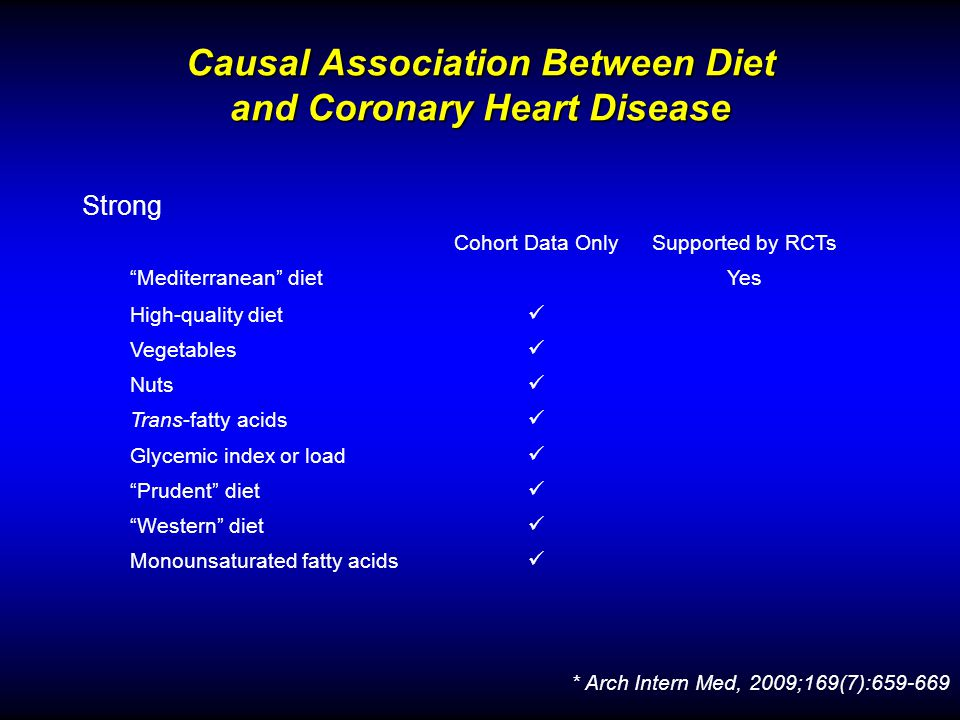 Causal Association Between Diet and Coronary Heart Disease Strong Cohort Data OnlySupported by RCTs Mediterranean dietYes High-quality diet Vegetables Nuts Trans-fatty acids Glycemic index or load Prudent diet Western diet Monounsaturated fatty acids * Arch Intern Med, 2009;169(7):659-669