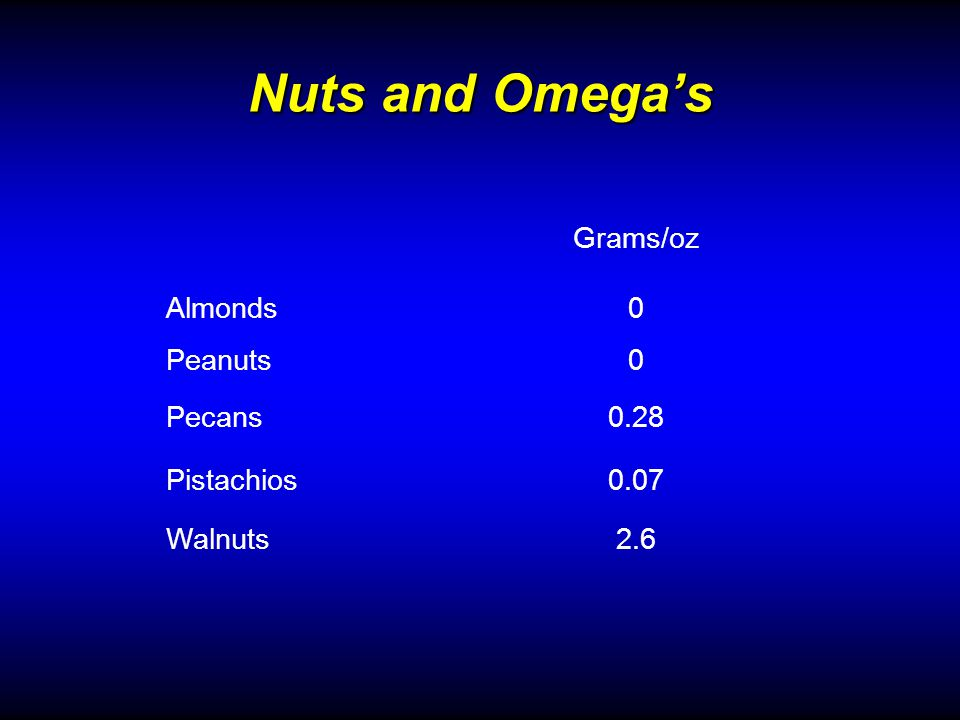 Nuts and Omegas Grams/oz Almonds0 Peanuts0 Pecans0.28 Pistachios0.07 Walnuts2.6