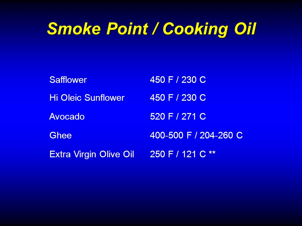 Smoke Point / Cooking Oil Safflower450 F / 230 C Hi Oleic Sunflower450 F / 230 C Avocado520 F / 271 C Ghee400-500 F / 204-260 C Extra Virgin Olive Oil250 F / 121 C **