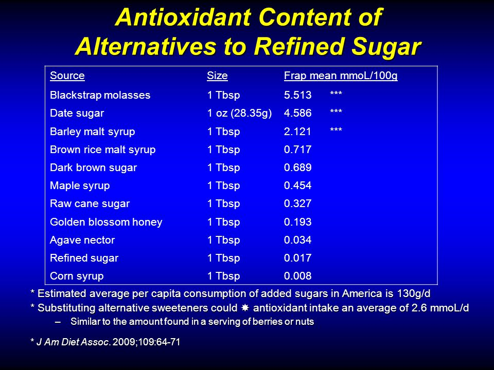 Antioxidant Content of Alternatives to Refined Sugar * Estimated average per capita consumption of added sugars in America is 130g/d * Substituting alternative sweeteners could antioxidant intake an average of 2.6 mmoL/d –Similar to the amount found in a serving of berries or nuts * J Am Diet Assoc.