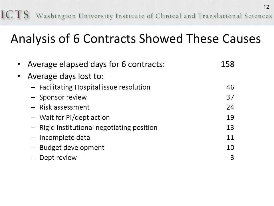 Analysis of 6 Contracts Showed These Causes Average elapsed days for 6 contracts:158 Average days lost to: – Facilitating Hospital issue resolution46 – Sponsor review37 – Risk assessment24 – Wait for PI/dept action19 – Rigid Institutional negotiating position13 – Incomplete data11 – Budget development10 – Dept review3 12