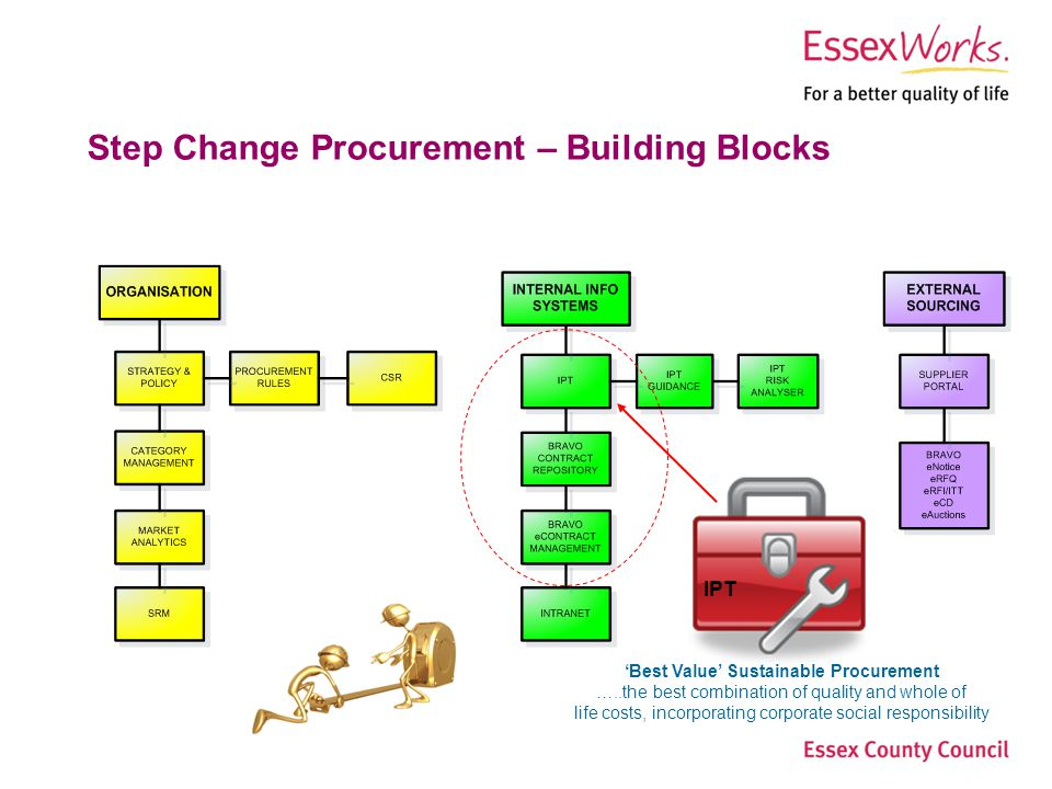 Essex County Council Step Change Procurement Page 2Procurement Services Step Change Procurement – Building Blocks Best Value Sustainable Procurement …..the best combination of quality and whole of life costs, incorporating corporate social responsibility IPT