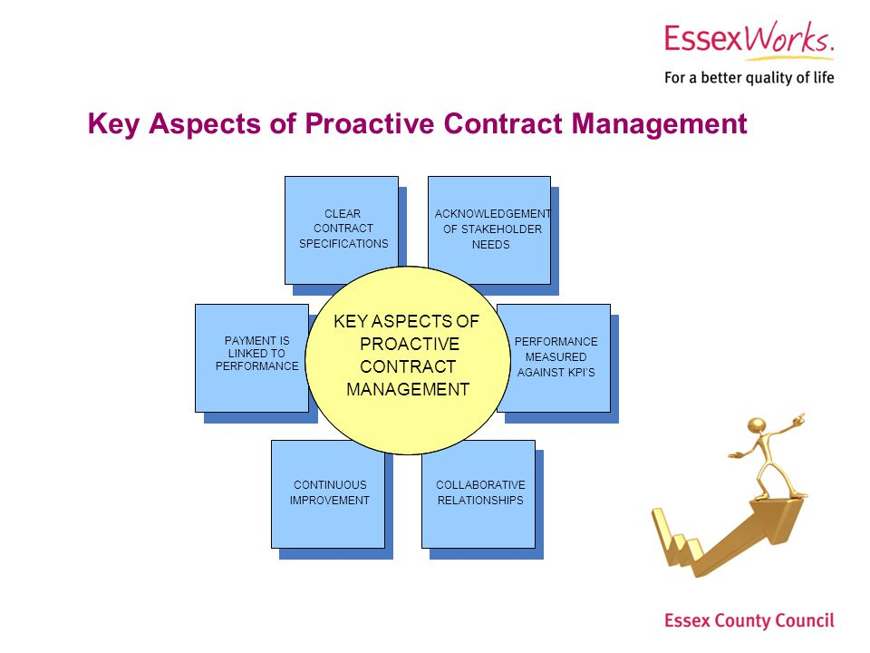 Essex County Council Step Change Procurement Page 4Procurement Services Key Aspects of Proactive Contract Management PERFORMANCE MEASURED AGAINST KPIS PAYMENT IS LINKED TO PERFORMANCE CLEAR CONTRACT SPECIFICATIONS CONTINUOUS IMPROVEMENT ACKNOWLEDGEMENT OF STAKEHOLDER NEEDS COLLABORATIVE RELATIONSHIPS KEY ASPECTS OF PROACTIVE CONTRACT MANAGEMENT