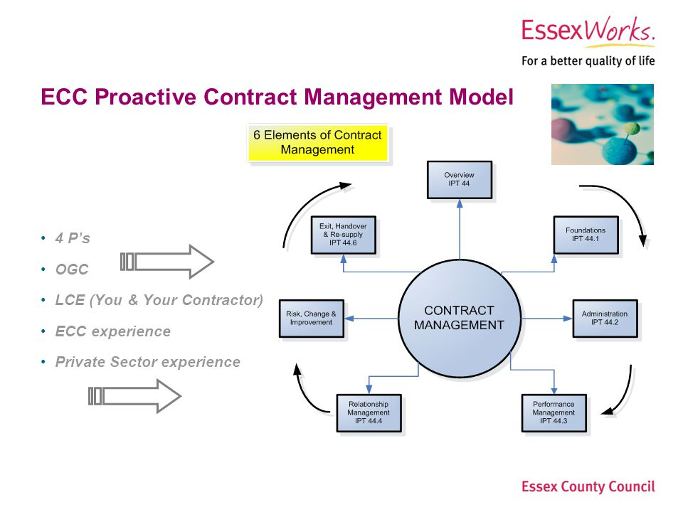 Essex County Council Step Change Procurement Page 5Procurement Services ECC Proactive Contract Management Model 4 Ps OGC LCE (You & Your Contractor) ECC experience Private Sector experience