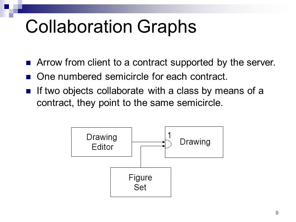 9 Collaboration Graphs Drawing Editor Drawing 1 Figure Set Arrow from client to a contract supported by the server.