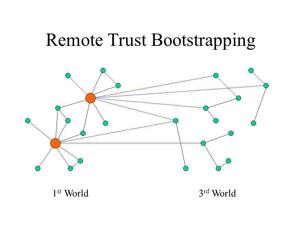 Remote Trust Bootstrapping 1 st World3 rd World