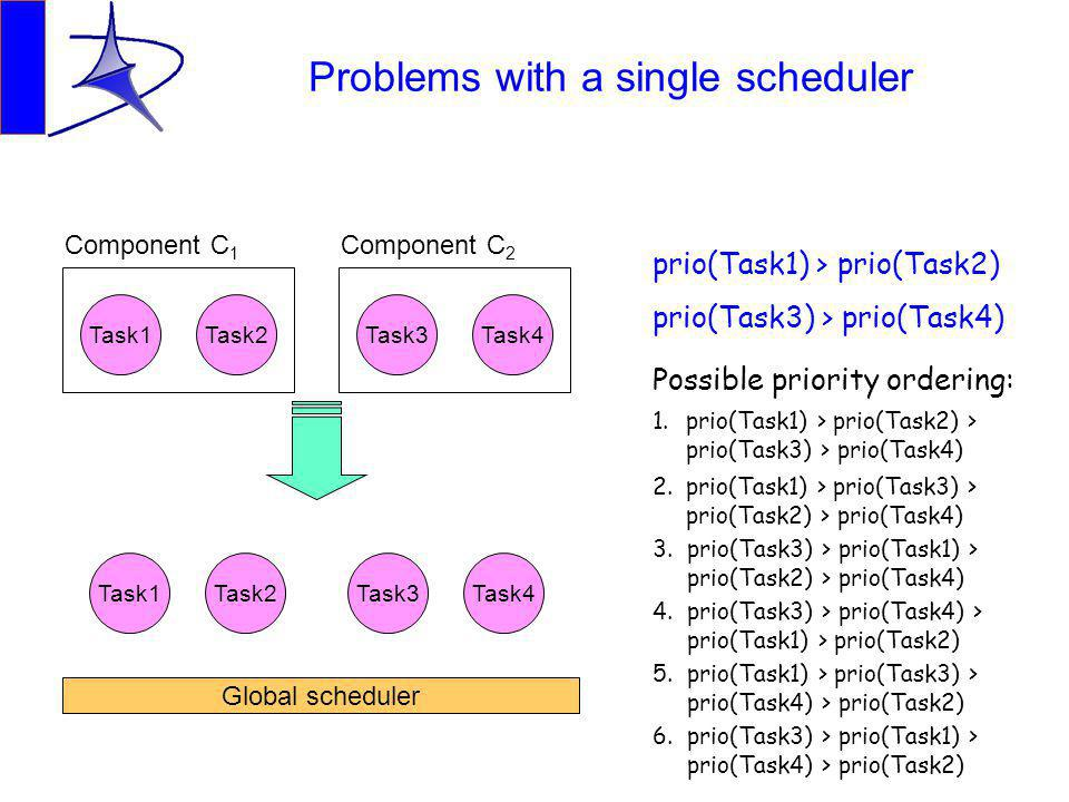 Problems with a single scheduler Task1Task2 Component C 1 Task3Task4 Component C 2 Global scheduler Task1Task2Task3Task4 prio(Task1) > prio(Task2) prio(Task3) > prio(Task4) Possible priority ordering: 1.prio(Task1) > prio(Task2) > prio(Task3) > prio(Task4) 2.prio(Task1) > prio(Task3) > prio(Task2) > prio(Task4) 3.prio(Task3) > prio(Task1) > prio(Task2) > prio(Task4) 4.prio(Task3) > prio(Task4) > prio(Task1) > prio(Task2) 5.prio(Task1) > prio(Task3) > prio(Task4) > prio(Task2) 6.prio(Task3) > prio(Task1) > prio(Task4) > prio(Task2)