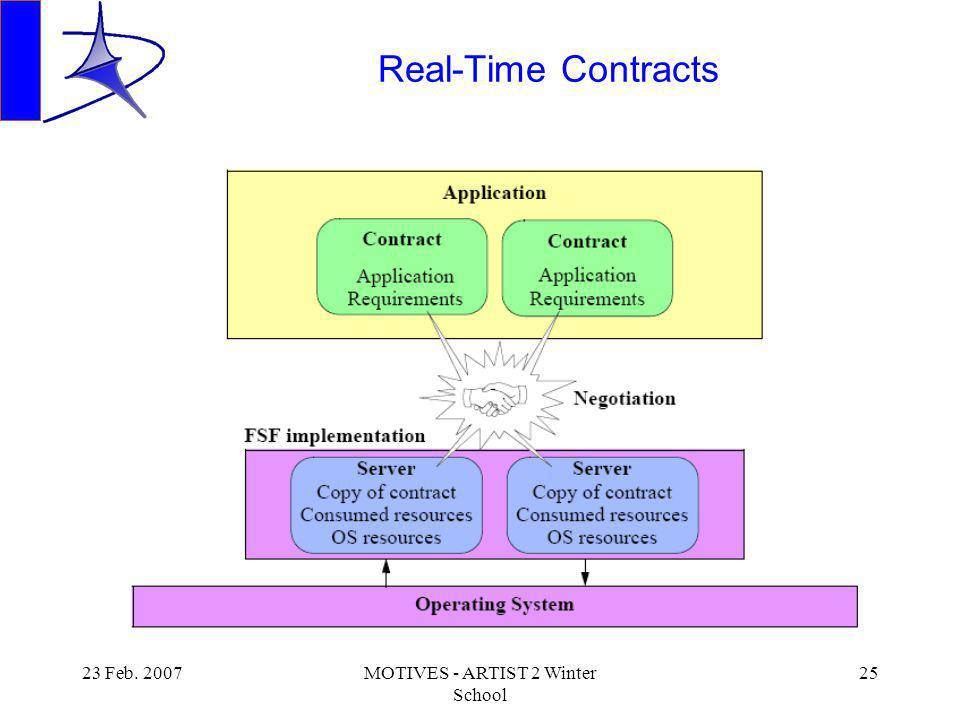 23 Feb. 2007MOTIVES - ARTIST 2 Winter School 25 Real-Time Contracts