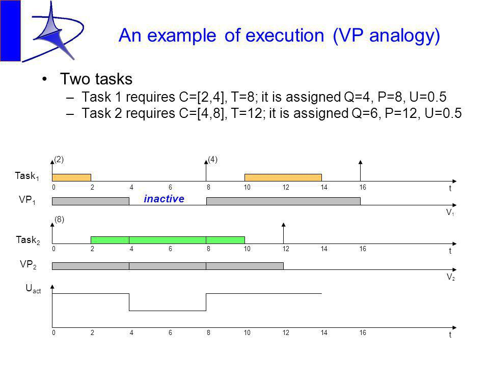 An example of execution (VP analogy) Two tasks –Task 1 requires C=[2,4], T=8; it is assigned Q=4, P=8, U=0.5 –Task 2 requires C=[4,8], T=12; it is assigned Q=6, P=12, U=0.5 Task 1 VP 1 Task 2 VP 2 U act 0246810121416 0246810121416 0246810121416 t V1V1 t t V2V2 (2) (8) (4) inactive
