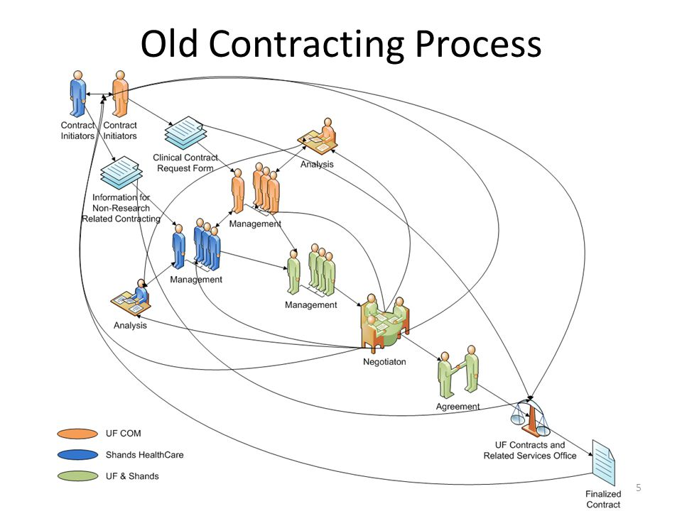 Old Contracting Process 5