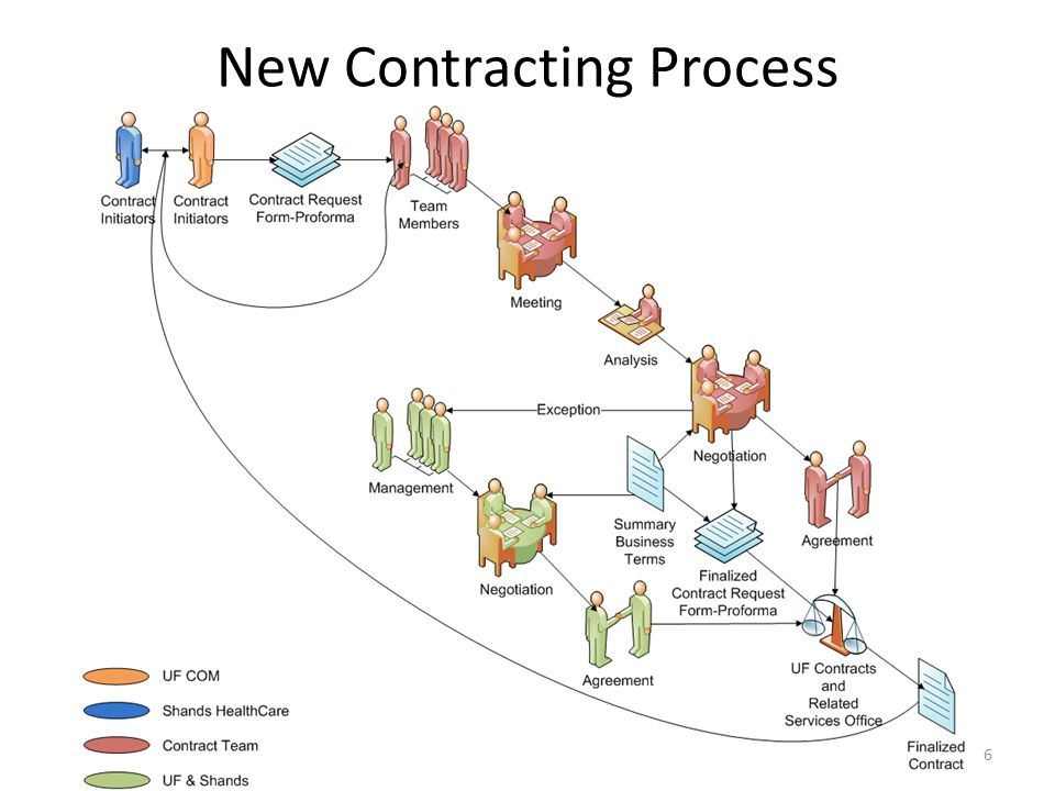 New Contracting Process 6