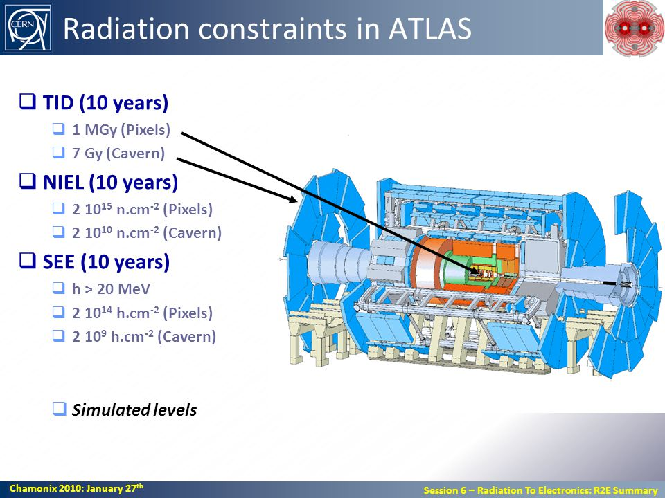 Chamonix 2010: January 27 th Session 6 – Radiation To Electronics: R2E Summary Chamonix 2010: January 27 th Session 6 – Radiation To Electronics: R2E Summary Radiation constraints in ATLAS TID (10 years) 1 MGy (Pixels) 7 Gy (Cavern) NIEL (10 years) 2 10 15 n.cm -2 (Pixels) 2 10 10 n.cm -2 (Cavern) SEE (10 years) h > 20 MeV 2 10 14 h.cm -2 (Pixels) 2 10 9 h.cm -2 (Cavern) Simulated levels