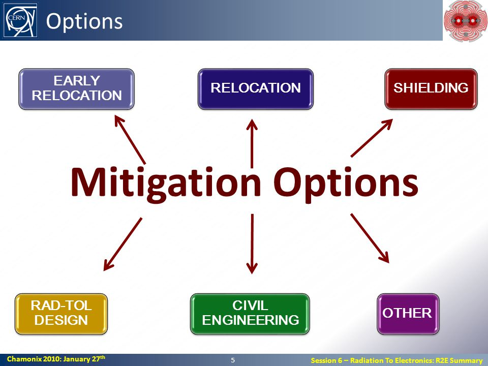 Chamonix 2010: January 27 th Session 6 – Radiation To Electronics: R2E Summary Chamonix 2010: January 27 th Session 6 – Radiation To Electronics: R2E Summary Options Mitigation Options 5 SHIELDINGRELOCATION CIVIL ENGINEERING RAD-TOL DESIGN EARLY RELOCATION OTHER
