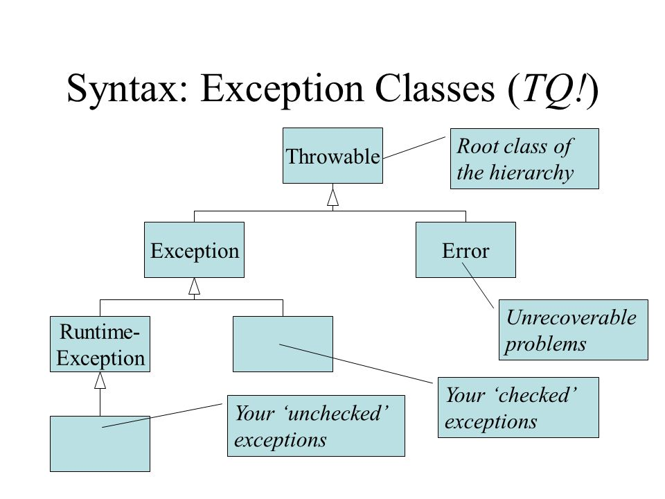 Syntax: Exception Classes (TQ!) Throwable Runtime- Exception ErrorException Root class of the hierarchy Unrecoverable problems Your checked exceptions Your unchecked exceptions
