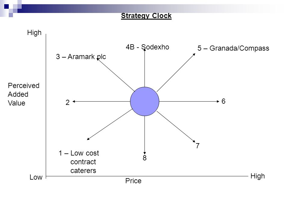 4B - Sodexho 5 – Granada/Compass 6 7 8 1 – Low cost contract caterers 2 3 – Aramark plc Strategy Clock Price High Low High Perceived Added Value