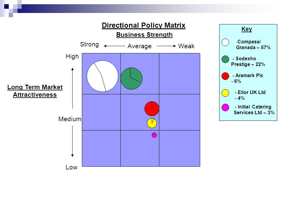Directional Policy Matrix AverageWeak Strong High Low Medium Business Strength Long Term Market Attractiveness Key -Compass/ Granada – 57% - Sodexho Prestige – 22% - Aramark Plc - 6% - Elior UK Ltd - 4% - Initial Catering Services Ltd – 3%