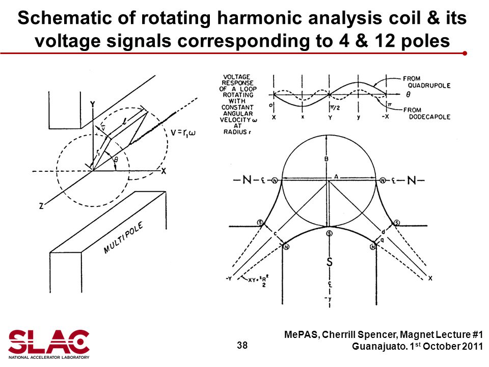 38 Schematic of rotating harmonic analysis coil & its voltage signals corresponding to 4 & 12 poles MePAS, Cherrill Spencer, Magnet Lecture #1 Guanajuato.
