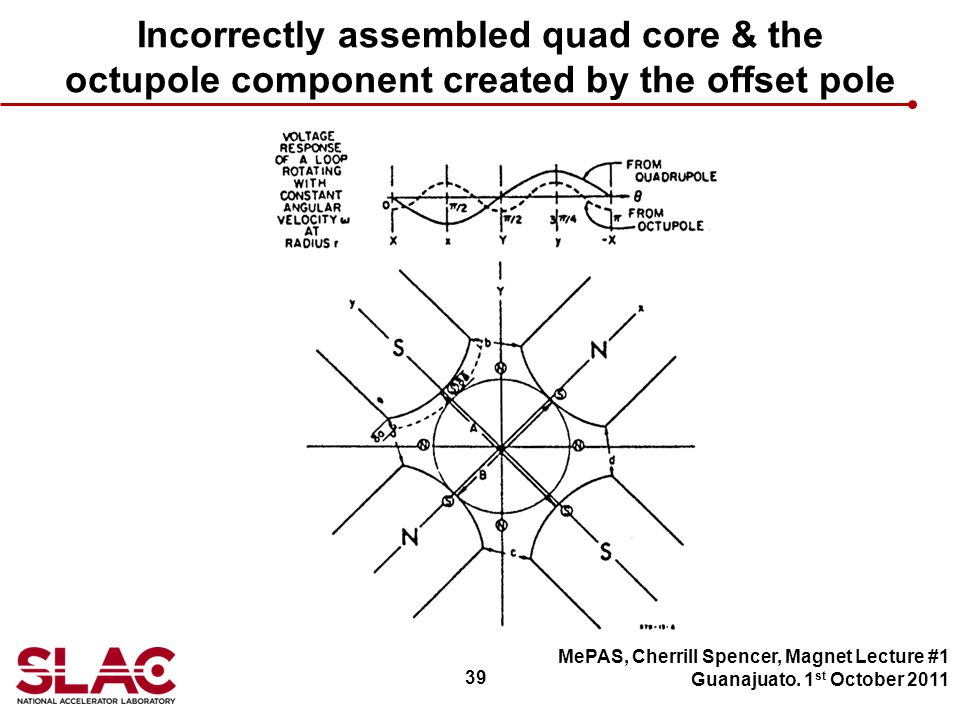39 Incorrectly assembled quad core & the octupole component created by the offset pole MePAS, Cherrill Spencer, Magnet Lecture #1 Guanajuato.