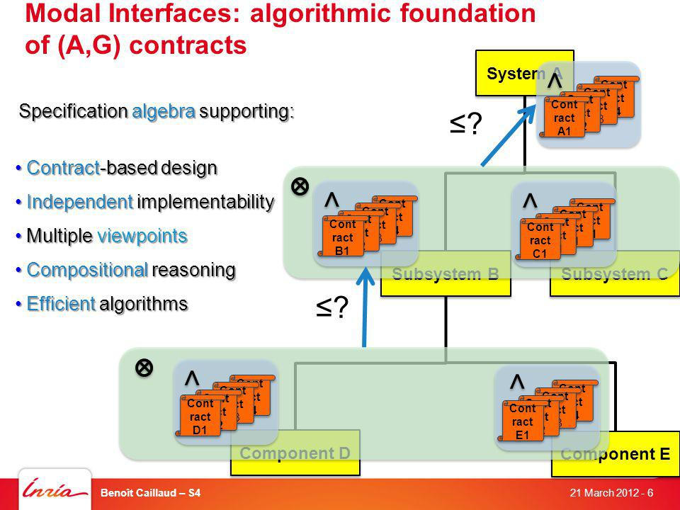 Subsystem C Component E 21 March 2012 Benoît Caillaud – S4- 6 Modal Interfaces: algorithmic foundation of (A,G) contracts Specification algebra supporting: Specification algebra supporting: Contract-based design Contract-based design Independent implementability Independent implementability Multiple viewpoints Multiple viewpoints Compositional reasoning Compositional reasoning Efficient algorithms Efficient algorithms System A Subsystem B Component D × × × × << << << << << Cont ract B4 Cont ract B4 Cont ract B3 Cont ract B3 Cont ract B2 Cont ract B2 Cont ract E1 Cont ract E1 Cont ract B4 Cont ract B4 Cont ract B3 Cont ract B3 Cont ract B2 Cont ract B2 Cont ract D1 Cont ract D1 Cont ract B1 Cont ract B1 Cont ract B1 Cont ract B1 Cont ract B1 Cont ract B1 Cont ract C1 Cont ract C1 Cont ract B4 Cont ract B4 Cont ract B3 Cont ract B3 Cont ract B2 Cont ract B2 Cont ract B1 Cont ract B1 Cont ract B4 Cont ract B4 Cont ract B3 Cont ract B3 Cont ract B2 Cont ract B2 Cont ract A1 Cont ract A1 .