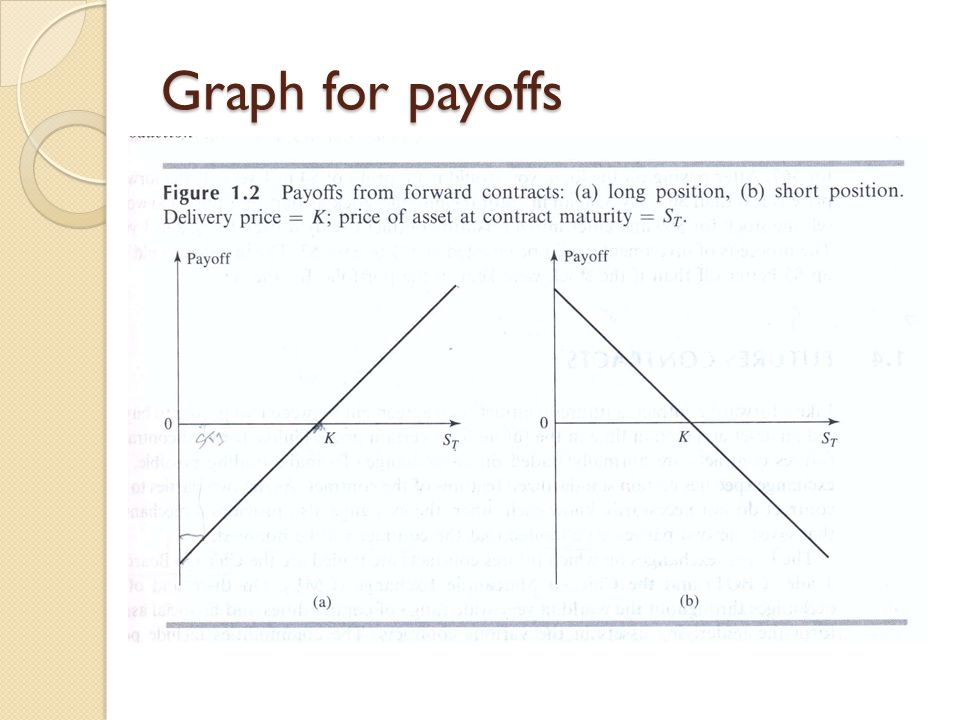Graph for payoffs