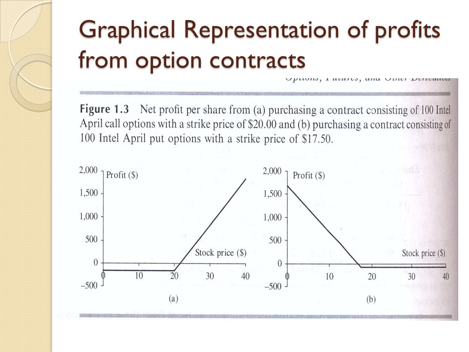 Graphical Representation of profits from option contracts